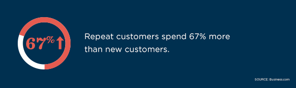 Repeat customers spend 67% more than new customers, according to Business.com.