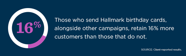 According to client-reported results, those who send Hallmark birthday cards, alongside other campaigns retain 16% more customers than those that do not.