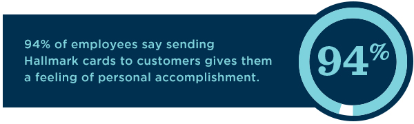 Companies report that 94% of employees feel personal accomplishment when they can send Hallmark cards to customers.