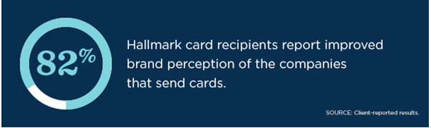 82% improved brand perception of company sending the card