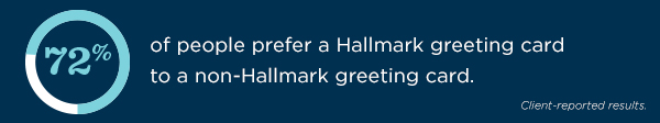 72% of people prefer a Hallmark greeting card to a non-Hallmark greeting card, according to client-reported results.