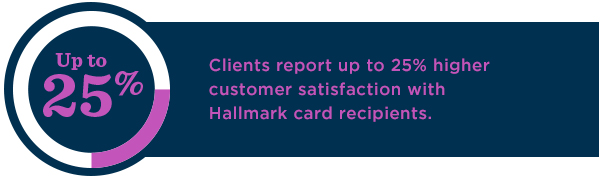 Hallmark Business Connections clients report up to 25% higher customer satisfaction from those who receive Hallmark cards.