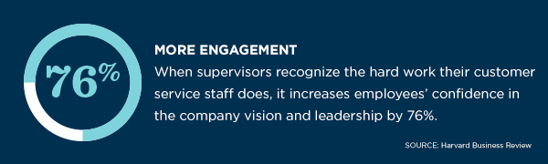 Appreciation increases employees' confidence in the company vision and leadership by 76%.