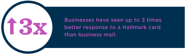 Businesses have seen up to 3 times better response to a Hallmark card than typical mail formats.
