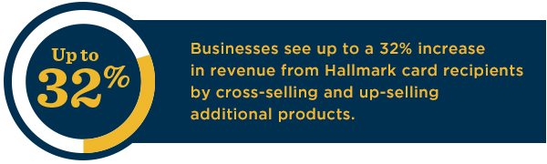 Using Hallmark cards to up-sell products produces an up to 32% increase in revenue for Hallmark Business Connections clients.