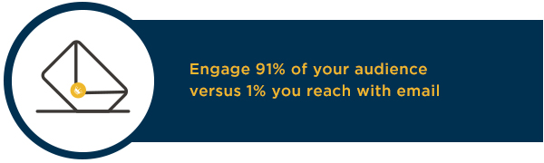 Use Hallmark cards to engage 91% of your audience versus 1% you reach with email.