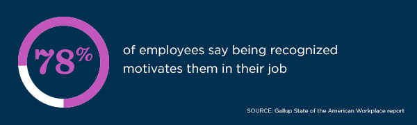 78% of employees say being recognized motivates them in their job, according to the Gallup State of the American Workplace report.