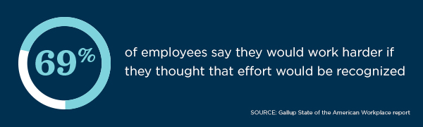 69% of employees say they would work harder if they thought that effort would be recognized, according to the Gallup State of the American Workplace report.