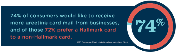 74% of consumers would welcome more business greeting card mail, and of those 72% prefer a Hallmark card.