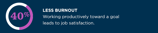 Working productively toward a goal leads to 40% less burnout and job satisfaction.