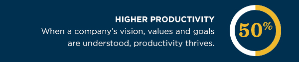 Employees are 50% more productive when a company's vision, values and goals are understood.