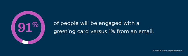 91% of people will be engaged with a greeting card versus 1% from an email, according to client-reported results.