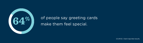 64% of people say greeting cards make them feel special, according to client-reported results.