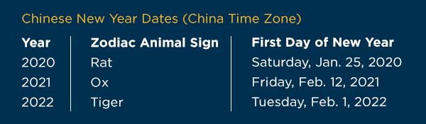 Chinese New Year Dates (China Time Zone): Year of Rat – Jan. 25, 2020; Year of Ox – Feb. 12, 2021; Year of Tiger – Feb. 1, 2022