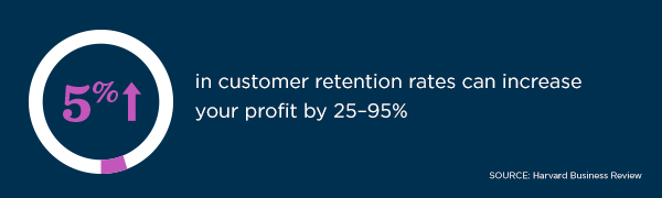 5% increase in customer retention rates can increase your profit by 25-95%, according to Harvard Business Review.