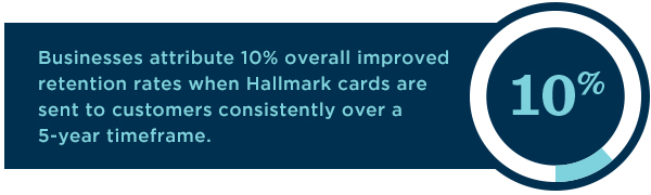 Customer retention rates improve when businesses consistently send Hallmark cards to customers over five years.