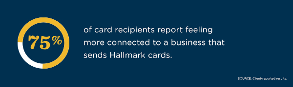 75% of card recipients report feeling more connected to a business that sends Hallmark cards, according to client-reported results.