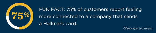 75% of customers report feeling more connected to a company that sends a Hallmark card, according to client-reported results.
