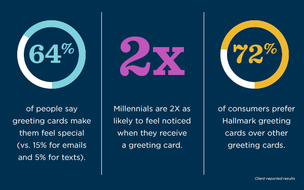 64% of people say greeting cards make them feel special (vs. 15% for emails and 5% for texts), Millennials are 2X as likely to feel noticed when they receive a greeting card and 72% of consumers prefer Hallmark greeting cards over other greeting cards, according to client-reported results.